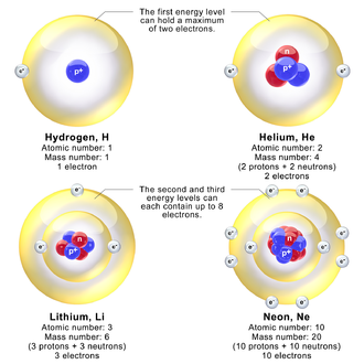 Neutron - Models depicting the nucleus and electron energy levels in hydrogen, helium, lithium, and neon atoms. In reality, the diameter of the nucleus is about 100,000 times smaller than the diameter of the atom.