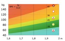 Valutazione del BMI secondo OMS