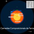 Camadas Composicionais da Terra à escala.png