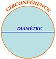 Circonférence-diamètre.jpg