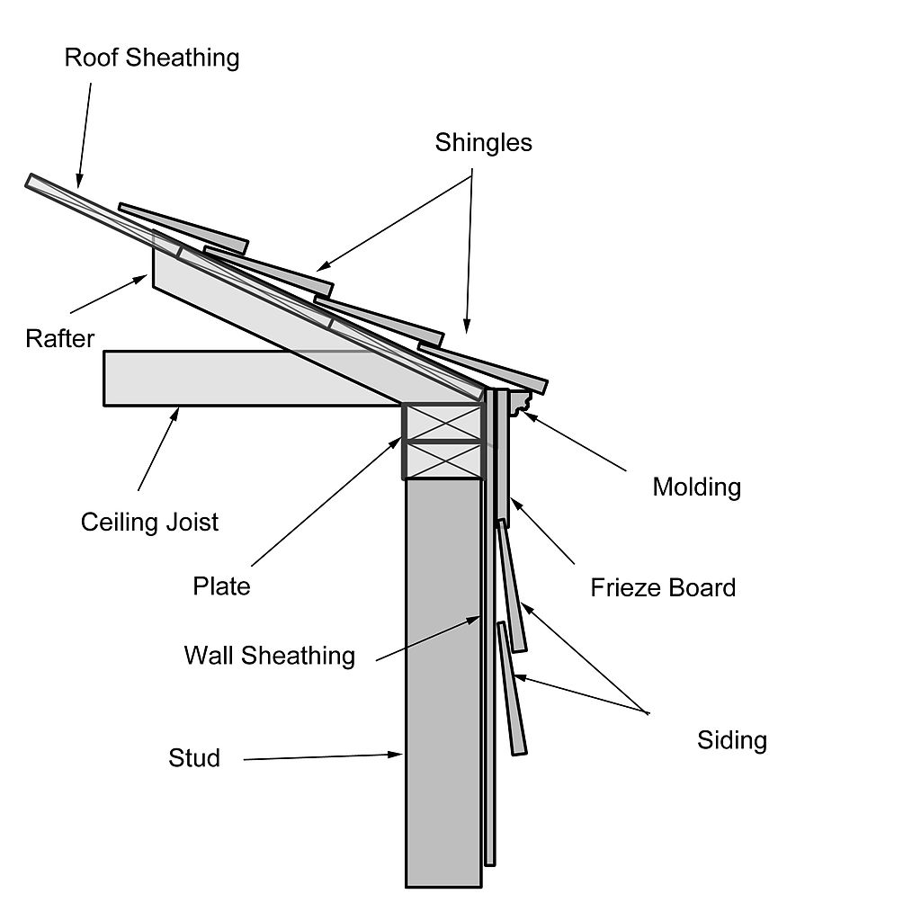 File close wikimedia commons for What is roof sheathing definition