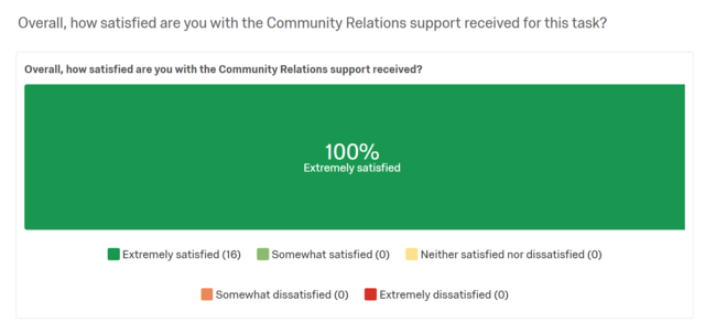 Community Relations satisfaction survey Oct-Dec 2019 summary.