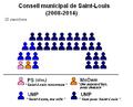 Conseil municipal St-Louis 2008-2014.PNG