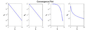 Rate of convergence - Image: Convergence Plots