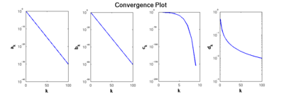 Plot showing the different rates of convergence for the sequences a_k, b_k, c_k and d_k.