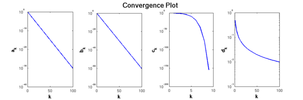 Plot showing the different rates of convergence for the sequences ak, bk, ck and dk.