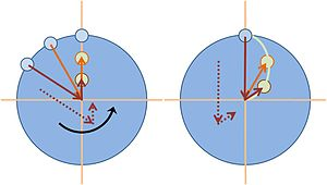 Coriolis force - A carousel is rotating counter-clockwise. Left panel: a ball is tossed by a thrower at 12:00 o'clock and travels in a straight line to the center of the carousel. While it travels, the thrower circles in a counter-clockwise direction. Right panel: The ball's motion as seen by the thrower, who now remains at 12:00 o'clock, because there is no rotation from their viewpoint.