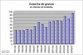 Cosecha-ar-1992-2007.png