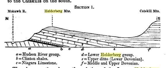 Cross-section of the Helderberg Ridge, NY