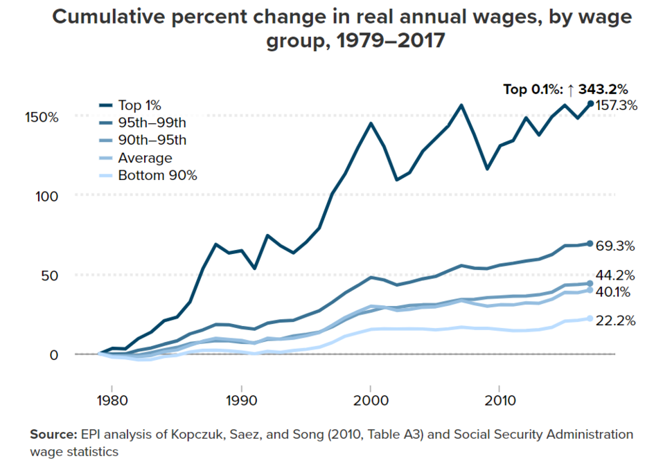 Cumulative percent change in real hourly wages, by wage group, 1979-2017