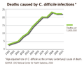 Deaths caused by C. difficle infections 1999-2010 US.png