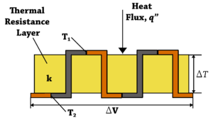 "Thermopile - Diagram of a differential temperature thermopile with two sets of thermocouple pairs connected in series. The two top thermocouple junctions are at temperature T1 while the two bottom thermocouple junctions are at temperature T2. The output voltage from the thermopile, ΔV, is directly proportional to the temperature differential, ΔT or T1 - T2, across the thermal resistance layer and number of thermocouple junction pairs. The thermopile voltage output is also directly proportional to the heat flux, q"", through the thermal resistance layer."