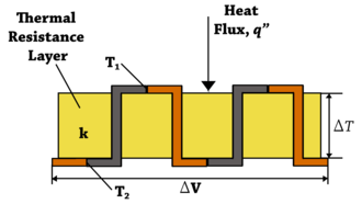 """Thermopile - Diagram of a differential temperature thermopile with two sets of thermocouple pairs connected in series. The two top thermocouple junctions are at temperature T1 while the two bottom thermocouple junctions are at temperature T2. The output voltage from the thermopile, ΔV, is directly proportional to the temperature differential, ΔT or T1 - T2, across the thermal resistance layer and number of thermocouple junction pairs. The thermopile voltage output is also directly proportional to the heat flux, q"""", through the thermal resistance layer."""