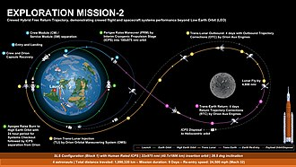 Flyby (spaceflight) - EM-2 plan is to send 4 astronauts a total of 1,090,320km over 9 days around the Moon, but not enter Lunar orbit