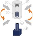EMS viscometer measuring principle.png