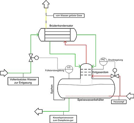 Entgaser - Wikiwand
