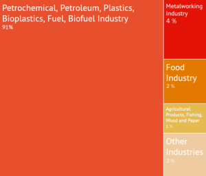 Esportazioni sardegna 2012-13