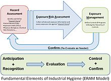 Illustration of Exposure Risk Assessment and Management related to anticipation, recognition, evaluation, control and confirm. Exposure Risk Assessment and Management.JPG