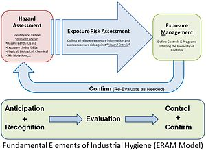 Occupational hygiene - Illustration of Exposure Risk Assessment and Management related to anticipation, recognition, evaluation, control and confirm.