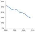 Extreme poverty 1981–2008.png