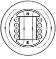 Figura 1. Ligji për forcën magneto-motore i aplikuar në makinën rrotulluese.png