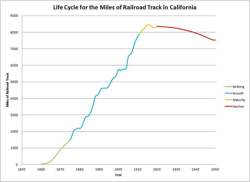 Figure 1 - Life Cycle for the Miles of Railroad Track in California.jpg