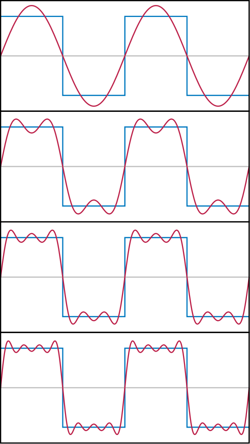 http://upload.wikimedia.org/wikipedia/commons/thumb/2/2c/Fourier_Series.svg/500px-Fourier_Series.svg.png