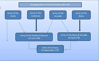 The two principal French Armies of 1794 were formed from four smaller units, each contributing a portion of its troops to either the Sambre and Meuse or the Army of the Rhine and Moselle. The right flank of Army of the North remained in the Netherlands. French Armies.jpg