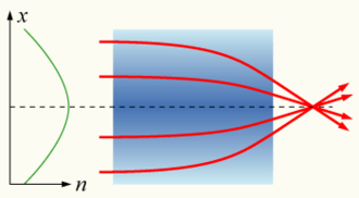 Self-focusing - Light passing through a gradient-index lens is focused as in a convex lens. In self-focusing, the refractive index gradient is induced by the light itself.