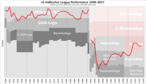 Hallescher FC - Historical chart of Hallescher FC league performance after WWII