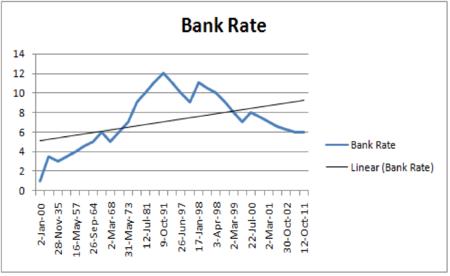 Sbi tt forex rates