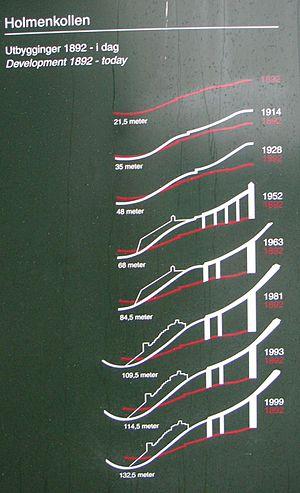 Holmenkollbakken - Growth of the Holmenkollbakken