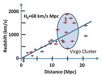 Hubble's law - Image: Hubble constant