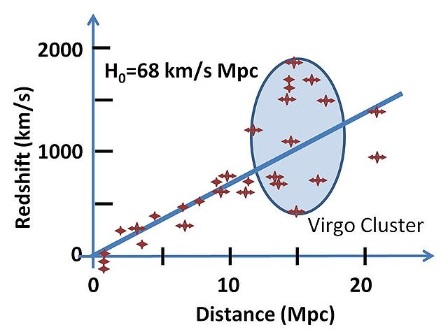 Hubble's Law, Wikipedia