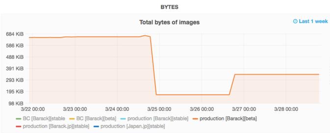 Reading/Web/Projects/Performance/Lazy loading images - MediaWiki