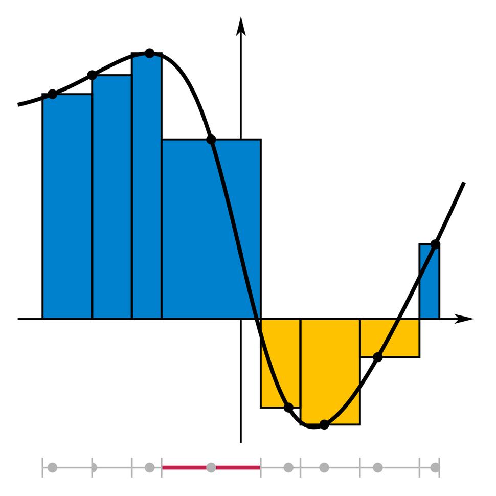 Integral Riemann sum
