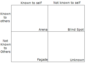 "An empty Johari window, with the ""rooms&q..."