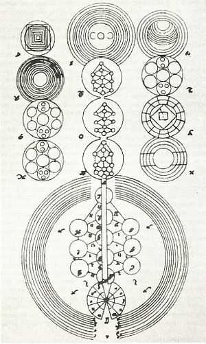Christian Kabbalah - Sephirotic diagram from Knorr von Rosenroth's Kabbala Denudata.