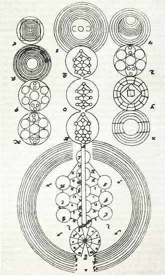 Christian Kabbalah - Sephirotic diagram from Knorr von Rosenroth's Kabbala Denudata.