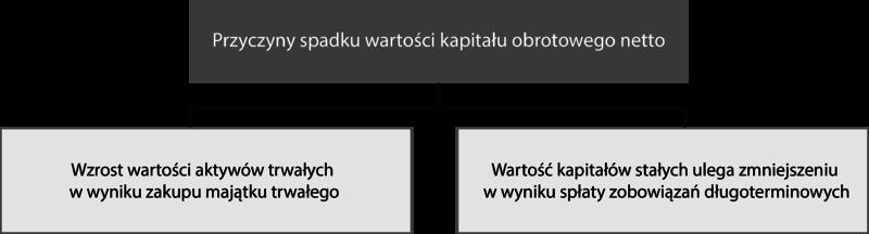 Plik:Kapitał obrotowy netto – przyczyny spadku.png