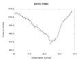 Kate 1999 C-K pressure analysis.png