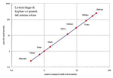 Keplero terza legge.jpg