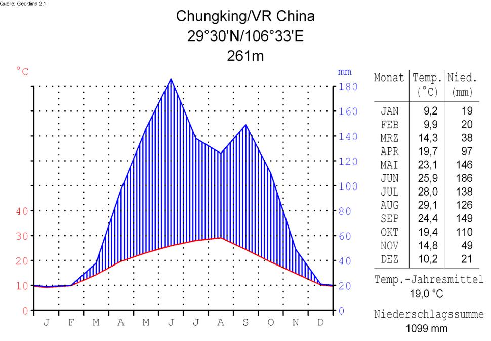 Klimadiagramm-deutsch-Chungking-VR China