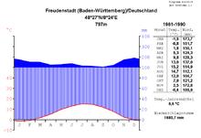 Klimadiagramm-metrisch-deutsch-Freudenstadt-Deutschland-1961-1990.png