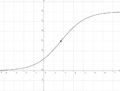 Logistic function (sigmoid).png