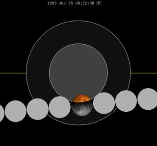 June 1983 lunar eclipse