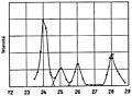 Marie Curie - L'isotopie et les éléments isotopes, 1924 (page 125 crop).jpg