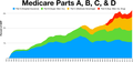 Medicare Parts A B C D.png