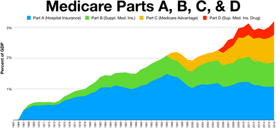 Medicare spending and a percent of GDP