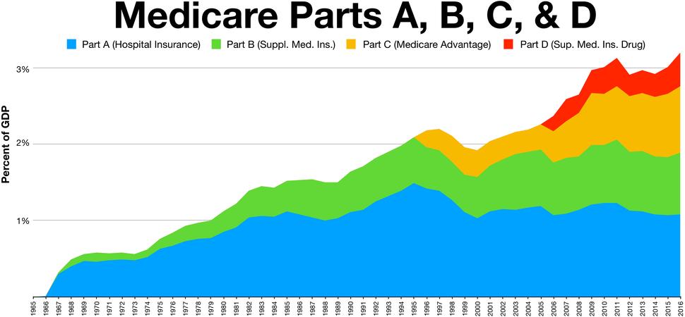 Medicare Parts A B C D